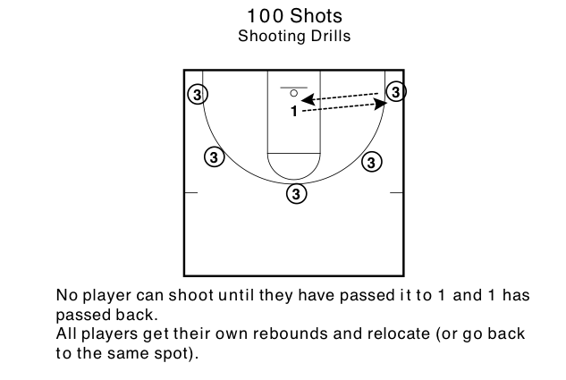 Four Shooting Drills For Up Tempo Teams Basketball Growth Mindset